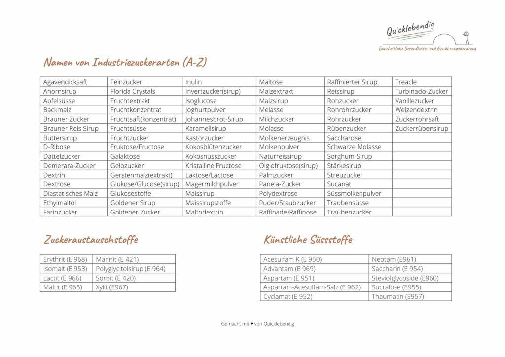 Bild: Liste mit Namen von Industriezuckerarten