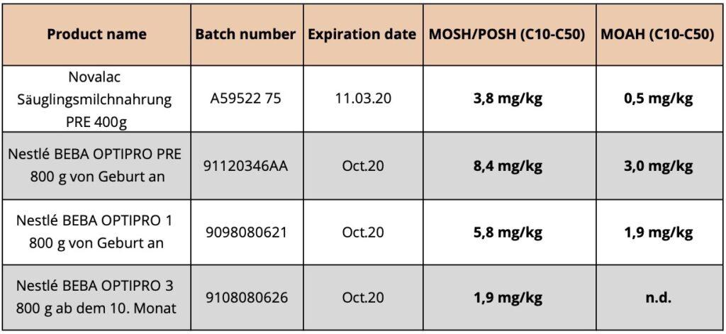 Tabelle: Mineralöle in Säuglingsmilch
